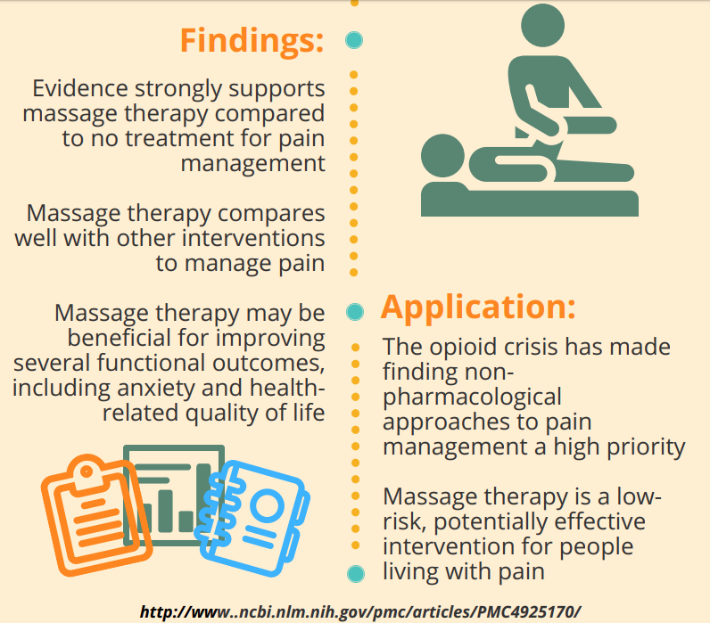 Massage Therapy Foundation Function in Pain Populations Infographic Findings Application