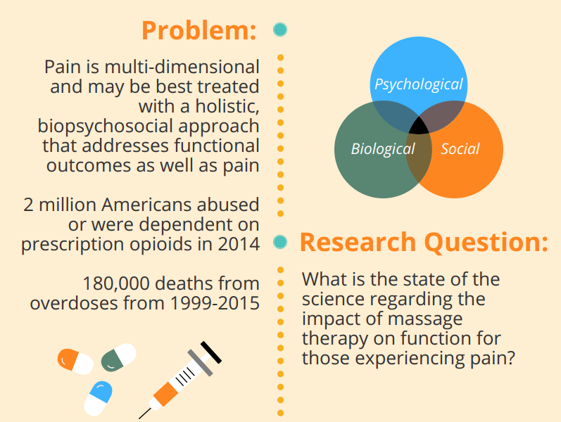 Massage Therapy Foundation Function in Pain Populations Infographic Problem Research